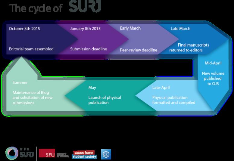 SFU SURJ Timeline Graphic Transparent Background