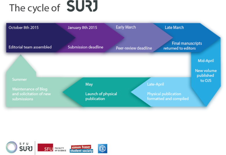 SFU SURJ Timeline Graphic Transparent Background